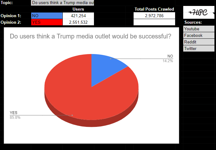Do users think a Trump media outlet would be successful?