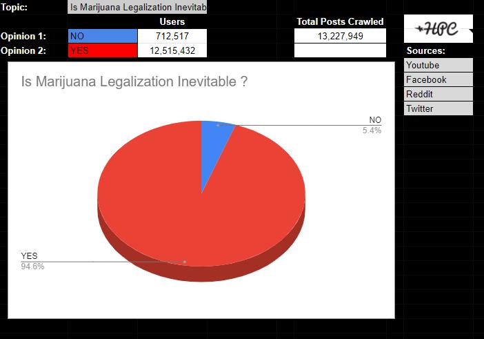 Marijuana Legalization Inevitable?